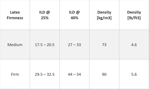 Spindle ILD mattress foam chart. The ILD measurements are provided for both the 25% compression and the 40% compression.