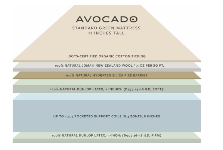 avocado green standard mattress layers