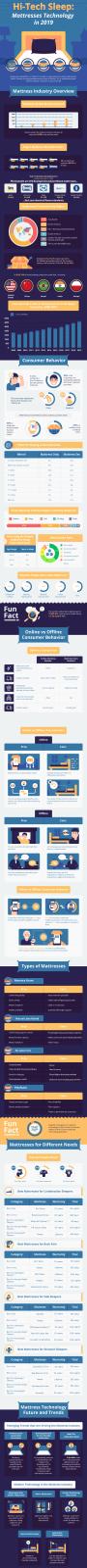 Mattress Industry Infographic