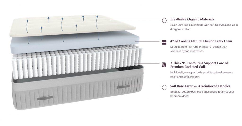 Awara natural latex mattress layers