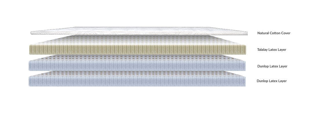 All-latex configuration. Dunlop, Talalay or a combination of both types of latex.